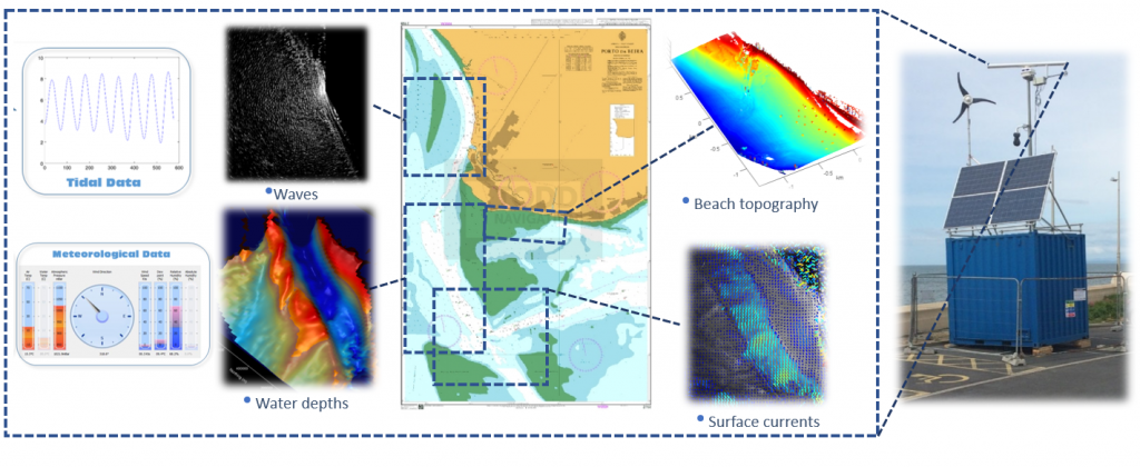 Relocatable marine radar coastal monitoring system and an illustration of the different datasets it produces. The area of chart highlights the region of interest in Beira
